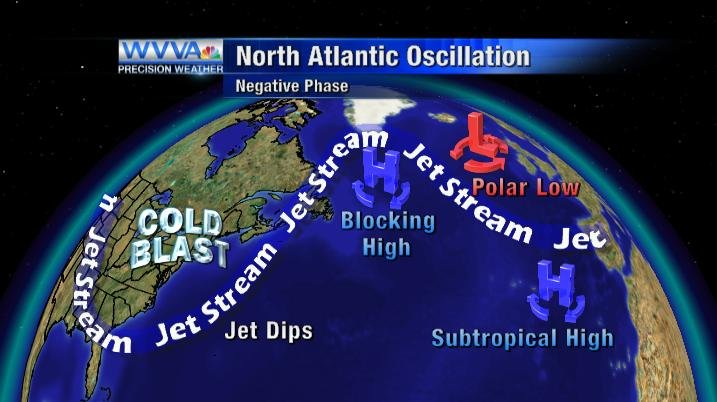 North Atlantic Oscillation - Negative Phase
