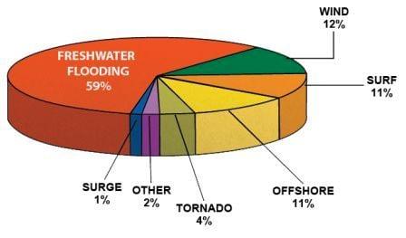 Tropical storm/hurricane fatalities